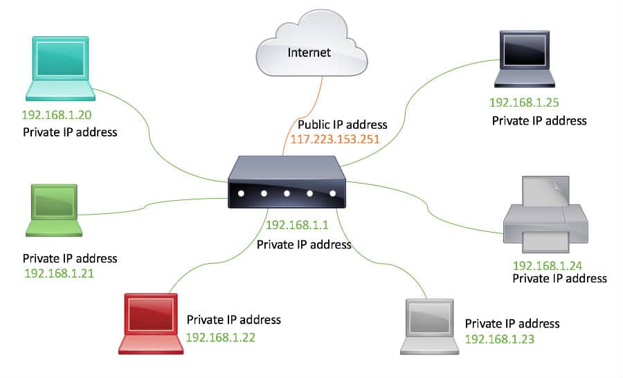 What is an IP address? Things you may not know about IP address? - Ticswipe.com
