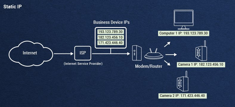 What is a static IP address? How is static IP different from dynamic IP? - Ticswipe.com